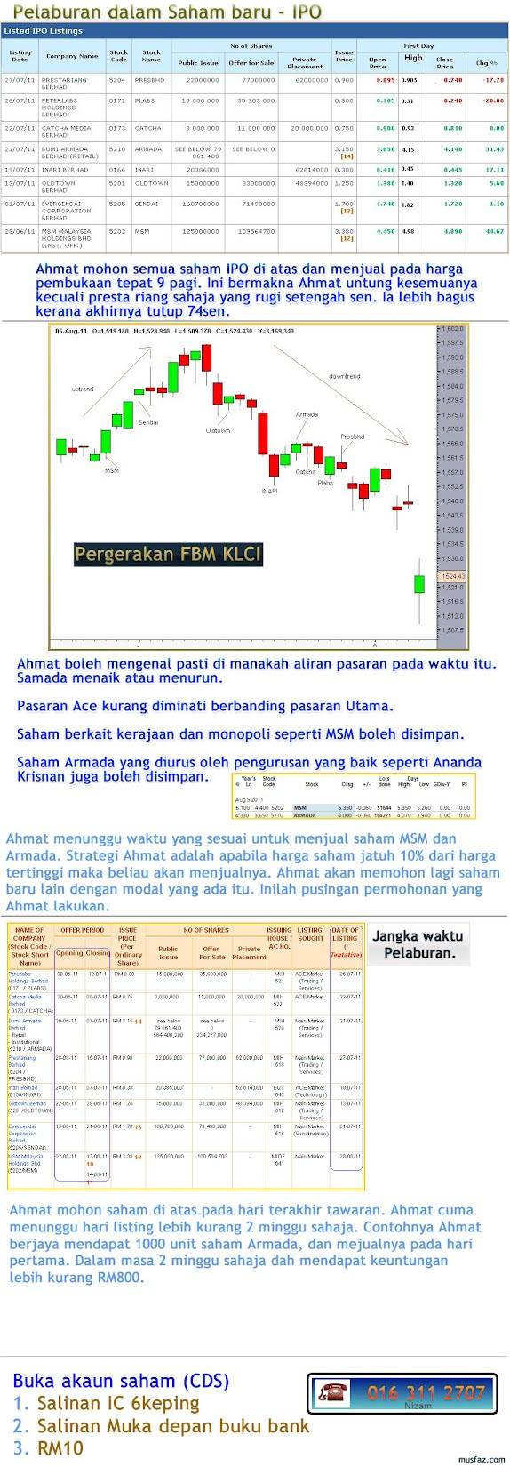 Contoh saham IPO yang dah lepas